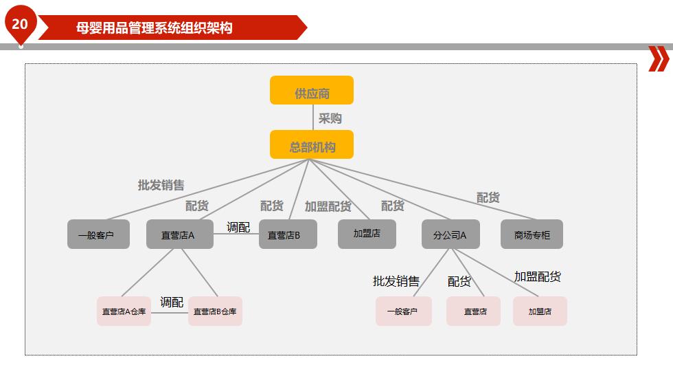 河北母婴会员系统信息
