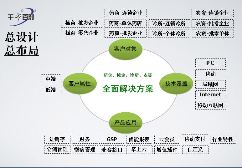 郑州简单农资方案