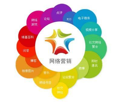 网络营销,邯郸网络营销,网络营销推广