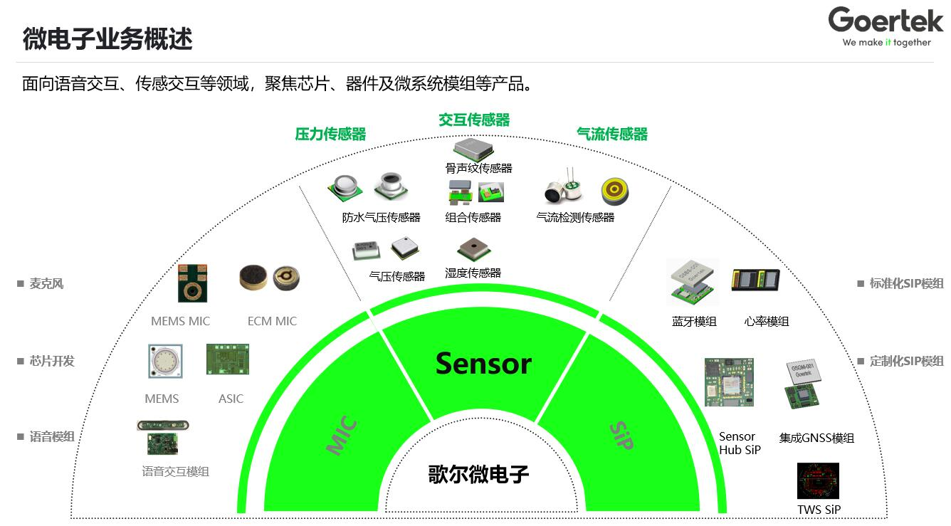 宝融公司授权代理歌尔(Goertek)全系列传感器