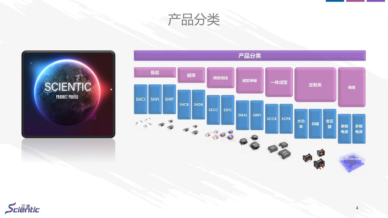 宝融公司优势代理三体(Scientic)品牌全系列贴片电感