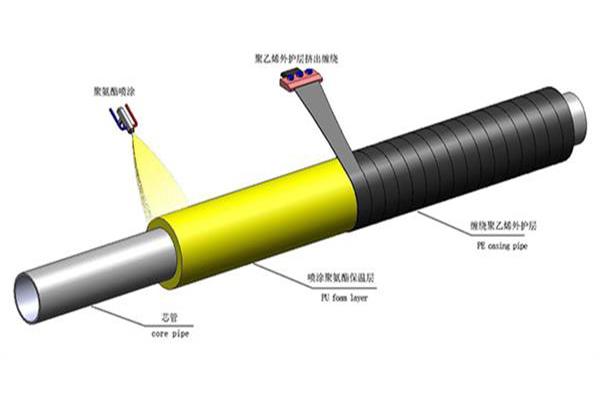 聚氨酯噴涂聚乙烯纏繞保溫管