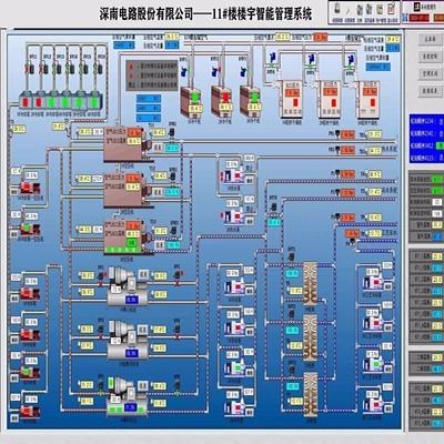 机房控制系统